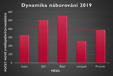 Dynamika náborování 2019.JPG