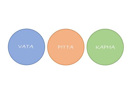 Die drei Doshas und unsere Agnis