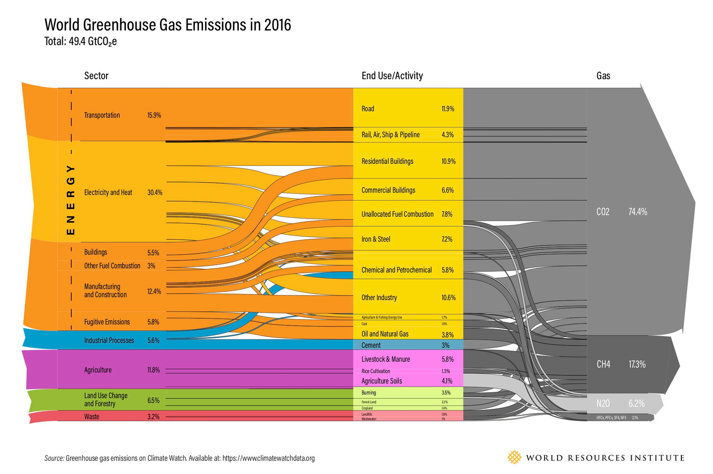 world-greenhouse-gas-emissions-sankey-ch