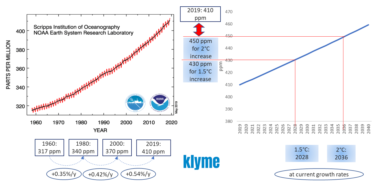 CO2projections.png