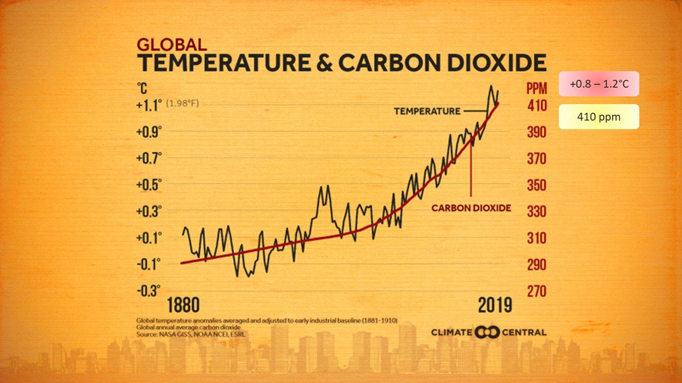 Temperature and CO2.png