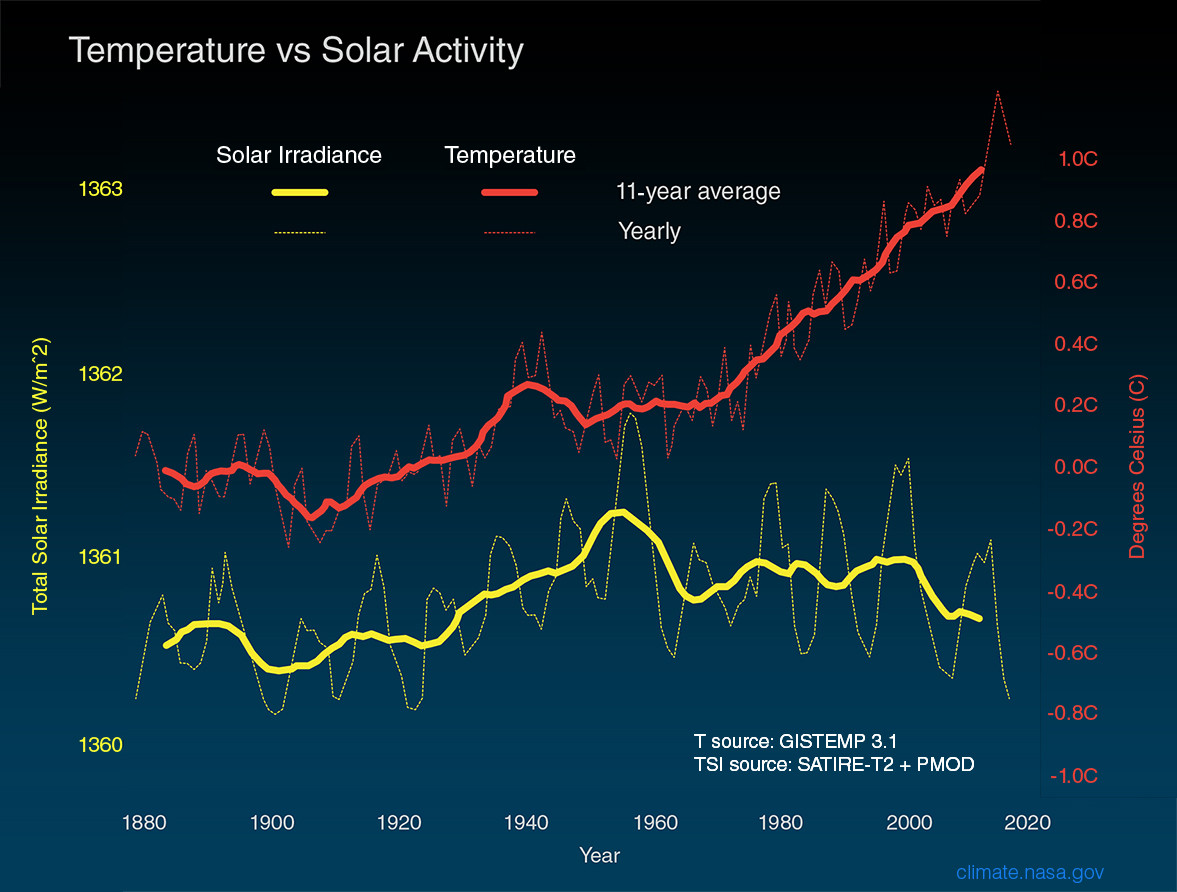 Solar Activity vs Temperature Rise.jfif