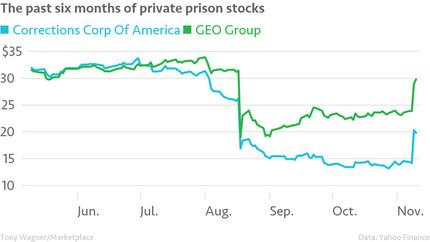 The Prison Industry under Trump