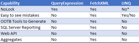 Should I use FetchXML, QueryExpression, or LINQ?