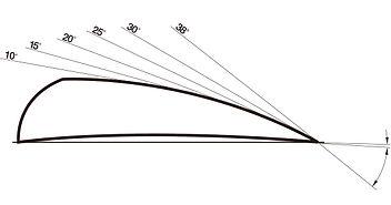 Dış Bükey Convex Bıçak