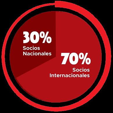 Grafico-70-30.png