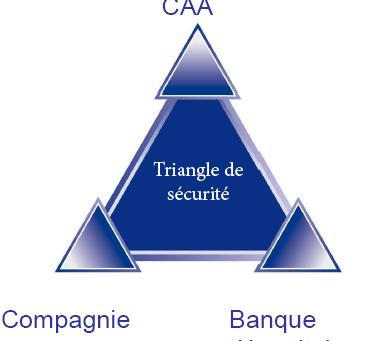 Luxembourg - Triangle de Sécurité et Protection des Actifs du preneur d'assurance