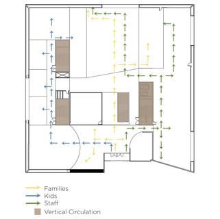 Circulation Diagram - Ground Floor