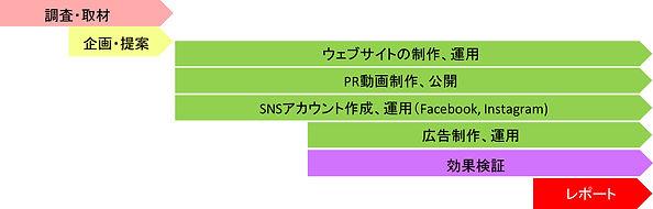 デジタルMフロー.jpg