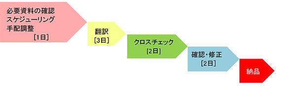 ビジネス観光スケジュール.jpg