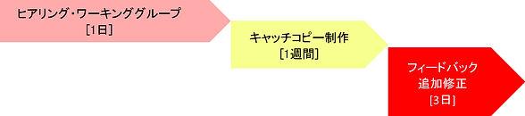 キャッチコピーフロー.jpg