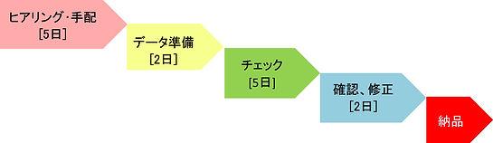 ネイティブチェックフロー.jpg