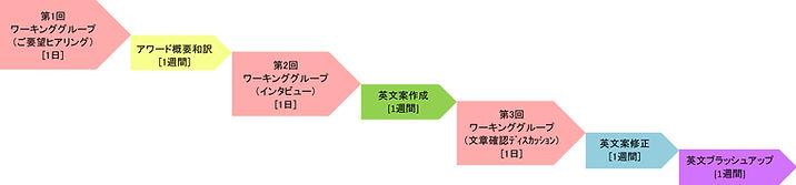デザインAWDフロー.jpg