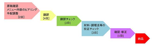 メニュー翻訳フロー.jpg