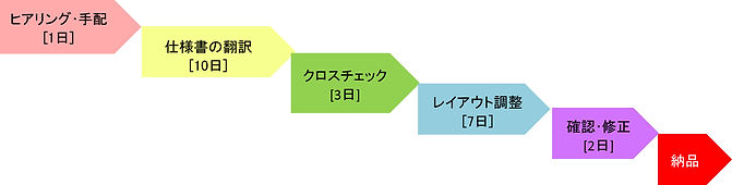 技術産業スケジュール.jpg