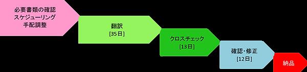 統合スケジュール.png