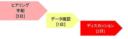 ネーミング評価フロー.jpg