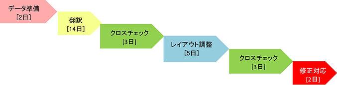 DTPフロー.jpg