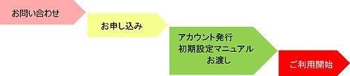 かんたんフロー.jpg