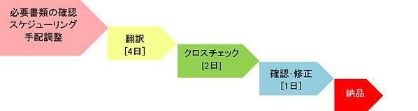 ナレーション翻訳フロー.jpg