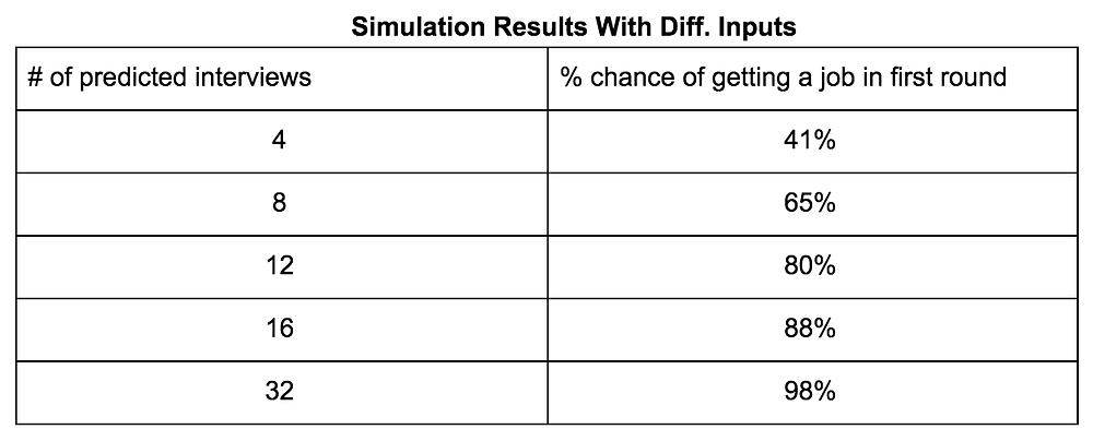 Chart displaying simulation results with different inputs: Comparing the # of predicted views vs % chance of getting a job in first round