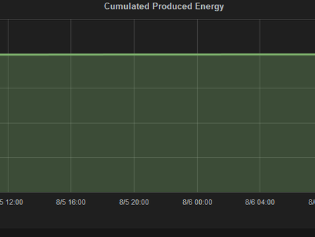 2MWh of Energy Produced!