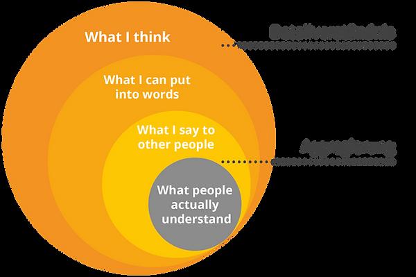 Kommunikationsgrafik zum Verständnis von Aggregation und Details