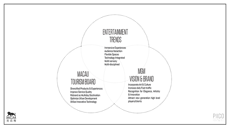 201204_MGM Cotai Spectacle Concept15.png