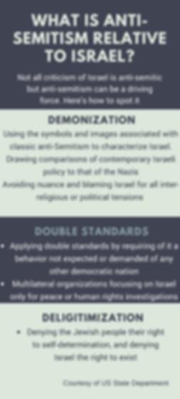 Anti Semitism Relative to Israel Infographic