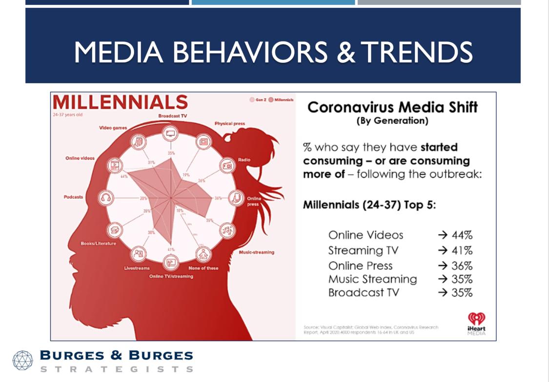 Media Behaviors - Millennials