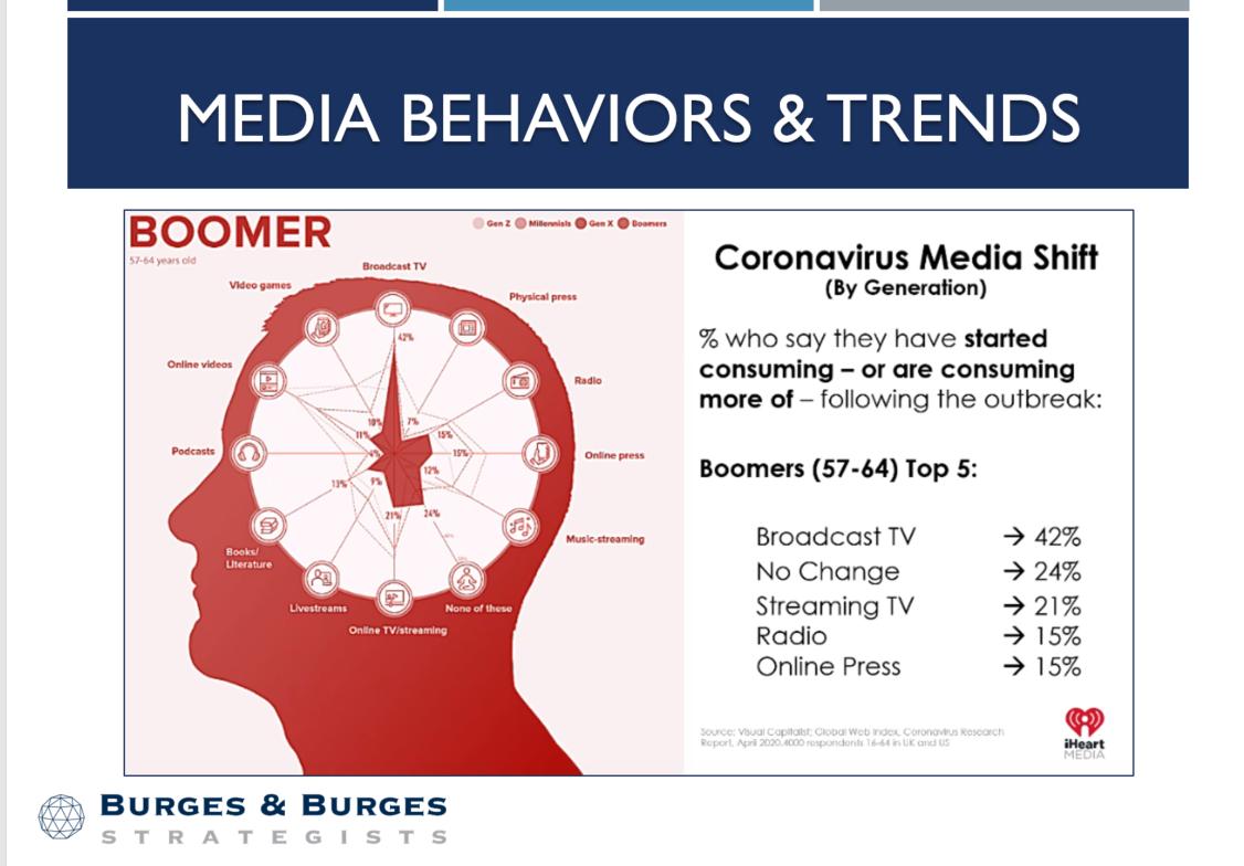 Media Behaviors & Trends - Boomers