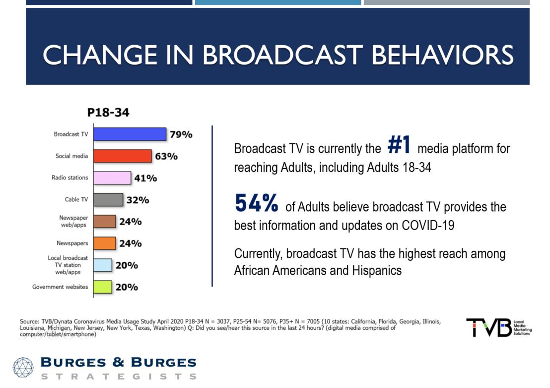 Change in Broadcast Behaviors