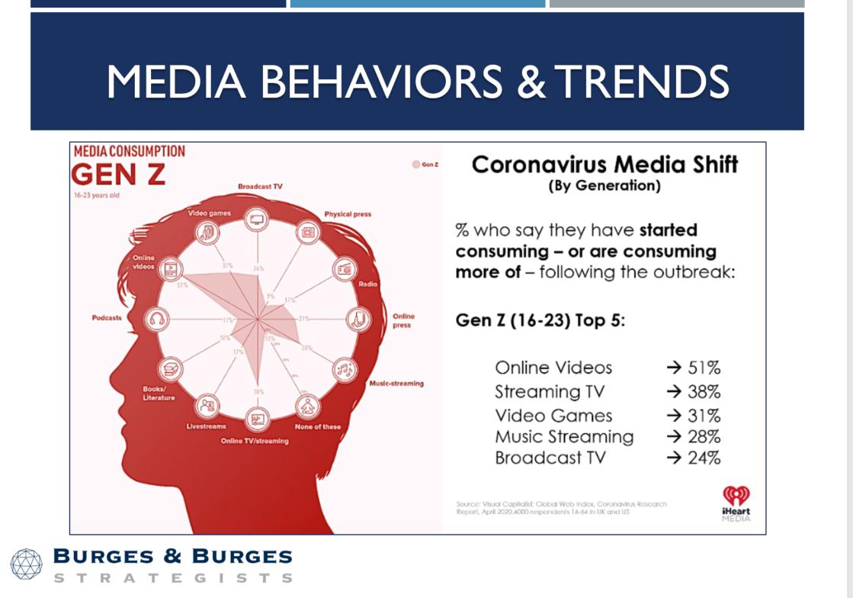 Media Behaviors & Trends - Gen Z