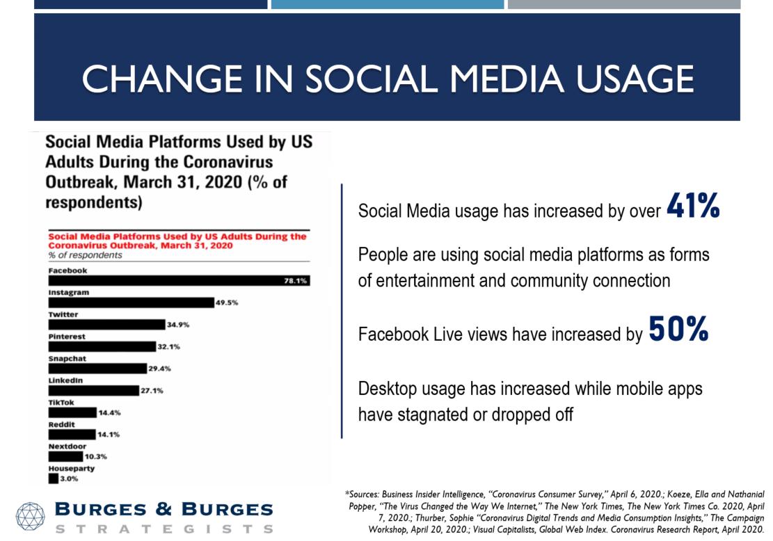 Change in Social Media Usage