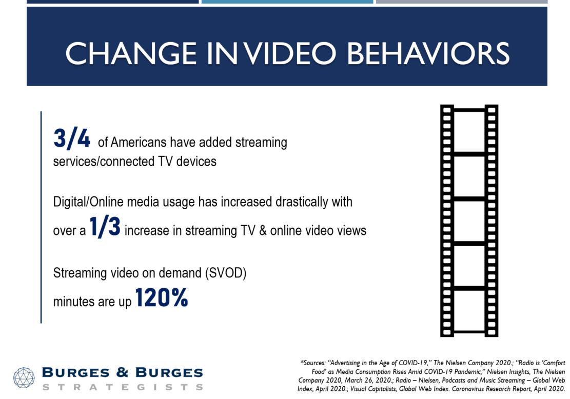 Change in Video Behaviors