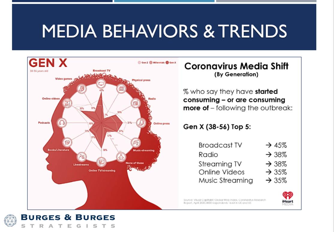 Media Behaviors & Trends - Gen. X