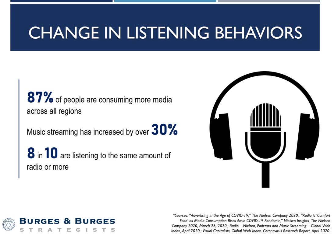 Change in Listening Behaviors