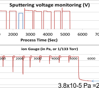 sputtering voltage monitoring graph