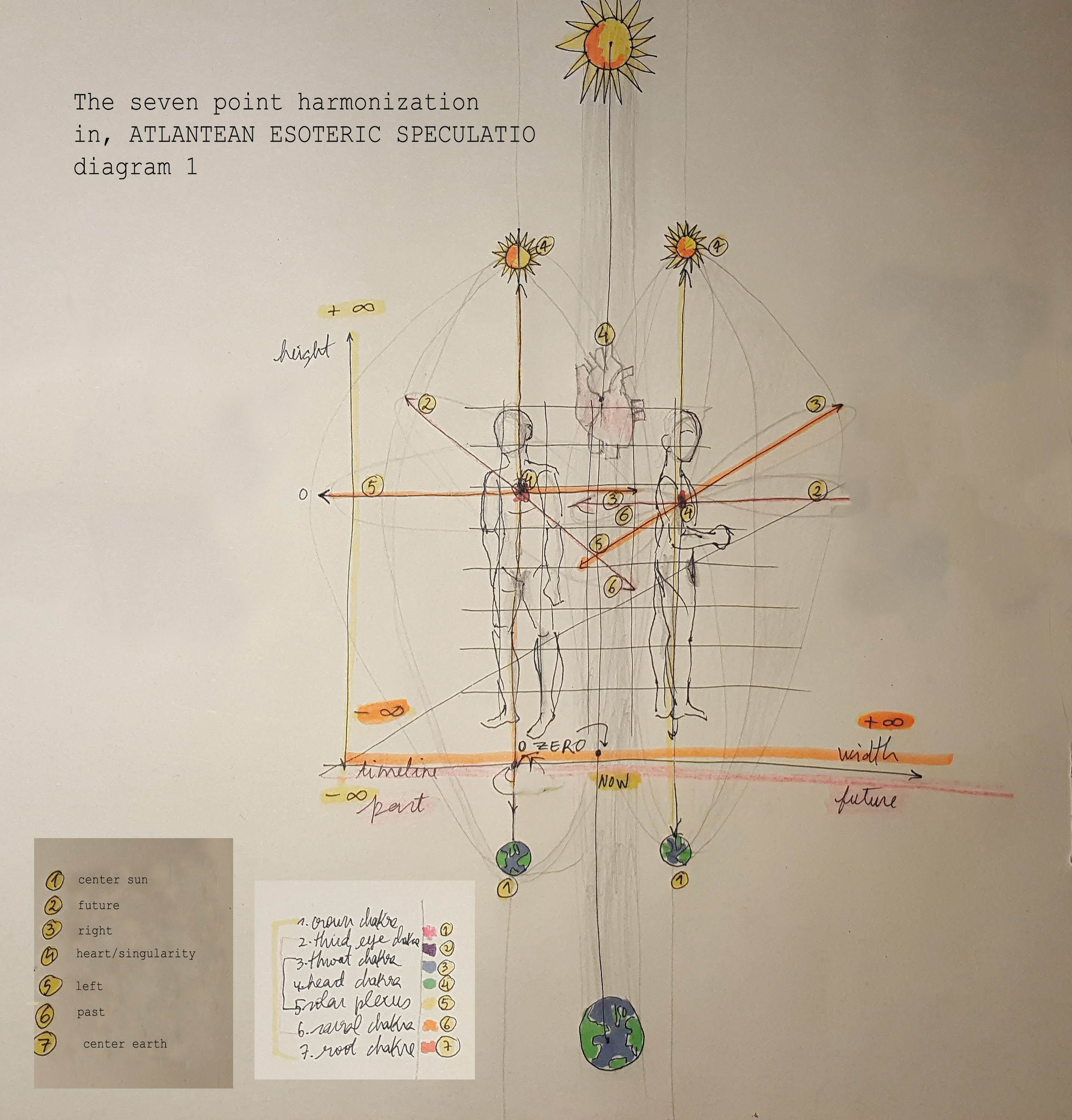 the seven point harmonization light