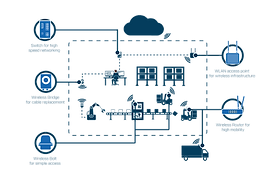 anybus-wireless-factory-illustration.png