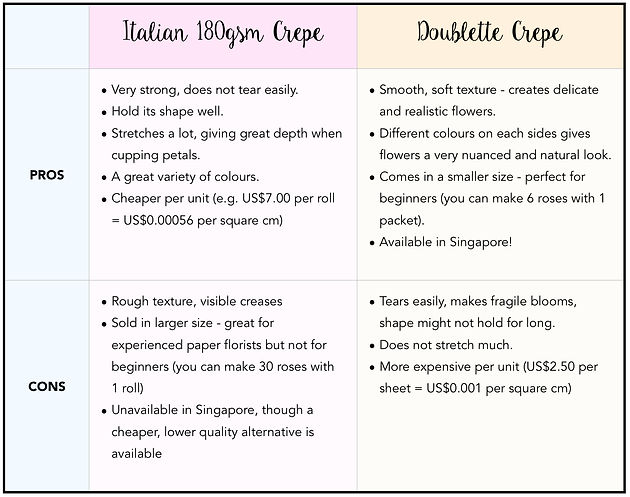 Comparing different kinds of Crepe Paper