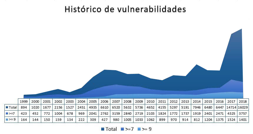 Historico de Vulnerabilidades