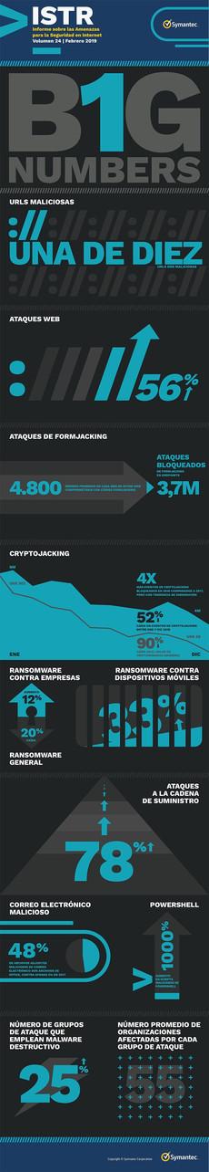 Argentina es el 4° país de Latinoamérica con más ataques cibernéticos