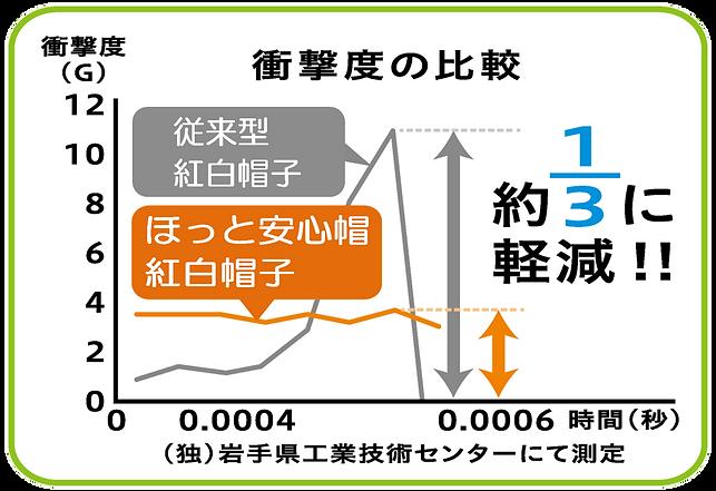 衝撃度の比較(紅白帽子) (透過).png