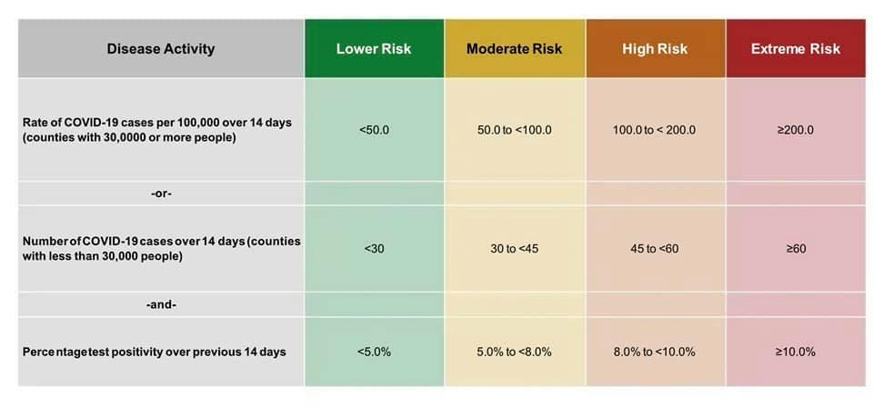 Oregon county risk level assessment chart based on disease activitiy.