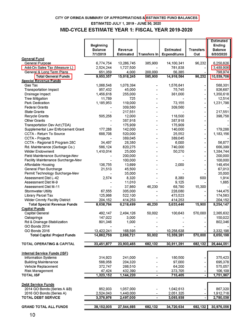 Pages from Orinda FY20 & 21 Budget_Page_