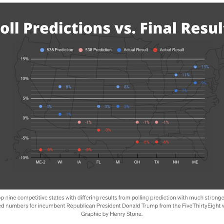 Why Were The Polls So Off, Again?