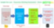 Panorama_Stitching_Automation_-_Process.