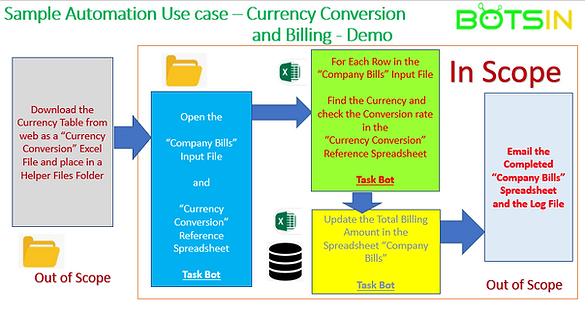 Automation_-_Currency_Conversion_and_Bil