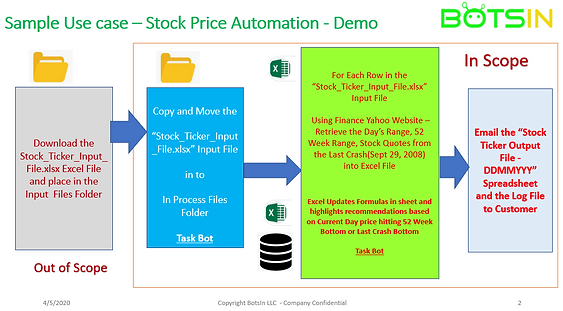 2- Stock_Price_Automation_-_Process_Diag